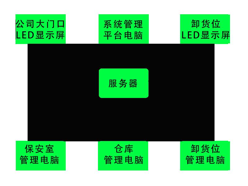 车辆排队系统拓扑图