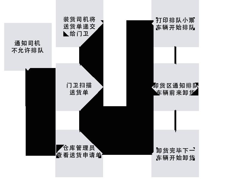 车辆排队系统流程图