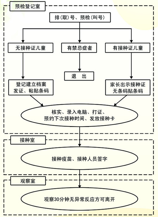 预防接种排队叫号系统流程图