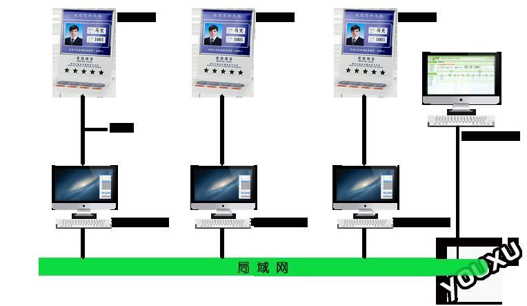 服务评价系统