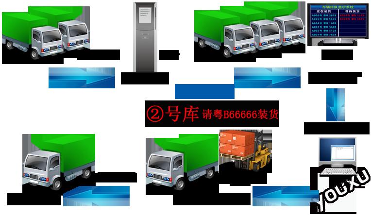 车辆排队系统示意图