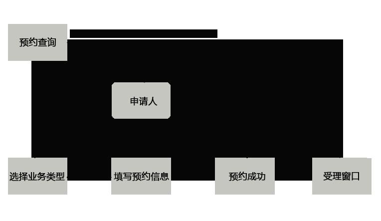 网上预约排队叫号系统预约流程