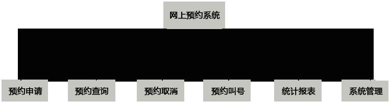 网上预约排队叫号系统预约模块
