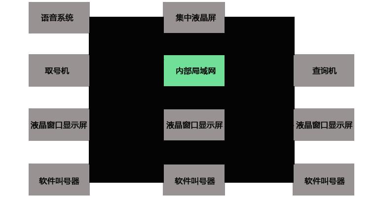 排队叫号系统平面结构图