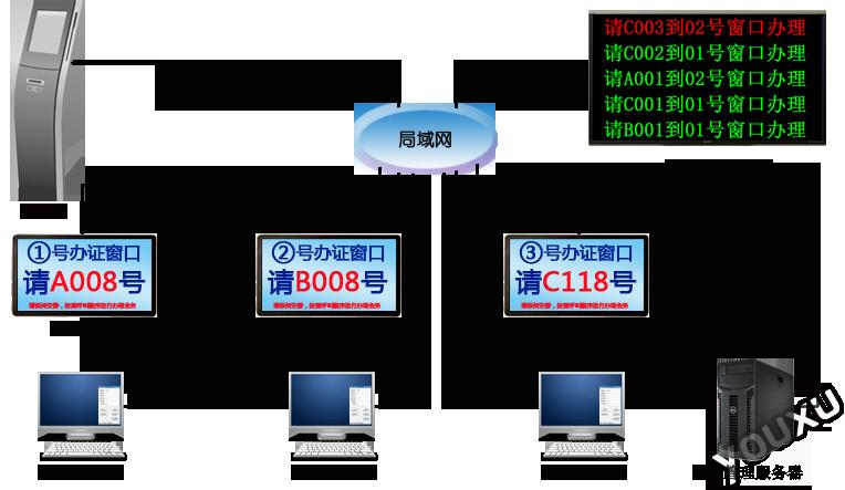 排队叫号系统结构图