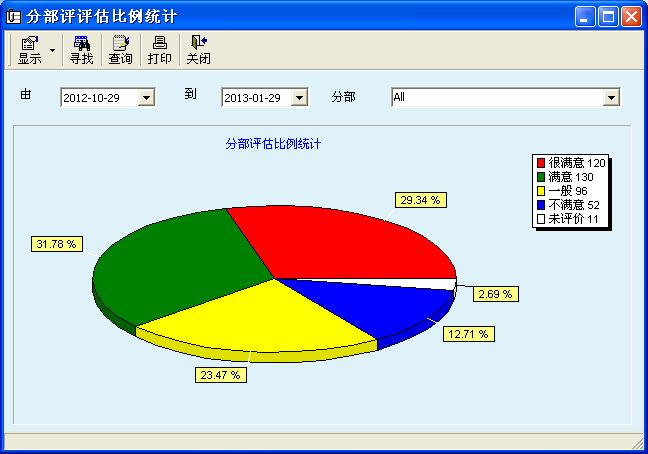 评价器统计图2