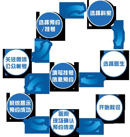 微信预约排队叫号系统预约流程